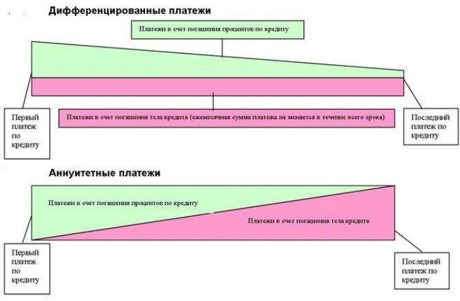 аннутитетные и дифференцированные платежи