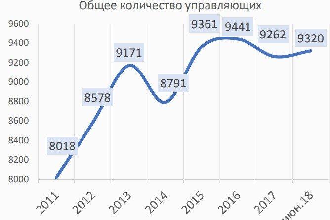 банкротства в России