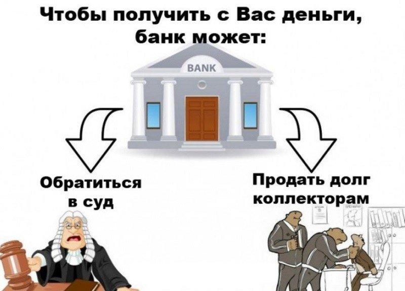 действия банка