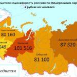 долги по кредитам в России на человека