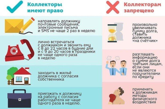 права коллекторских фирм