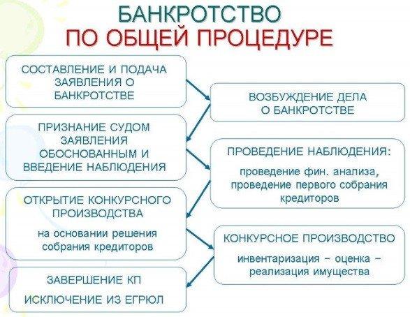 схема банкротства компании
