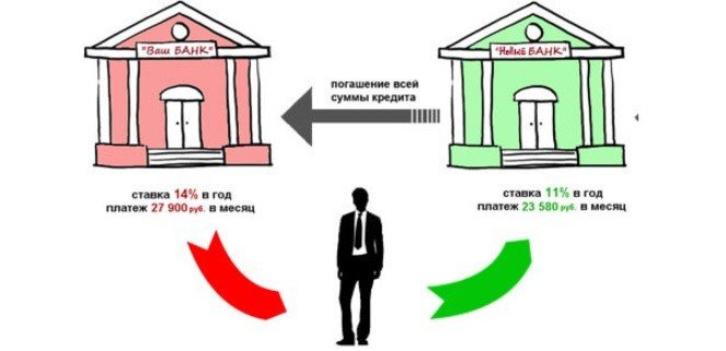 схема рефинансирования кредита