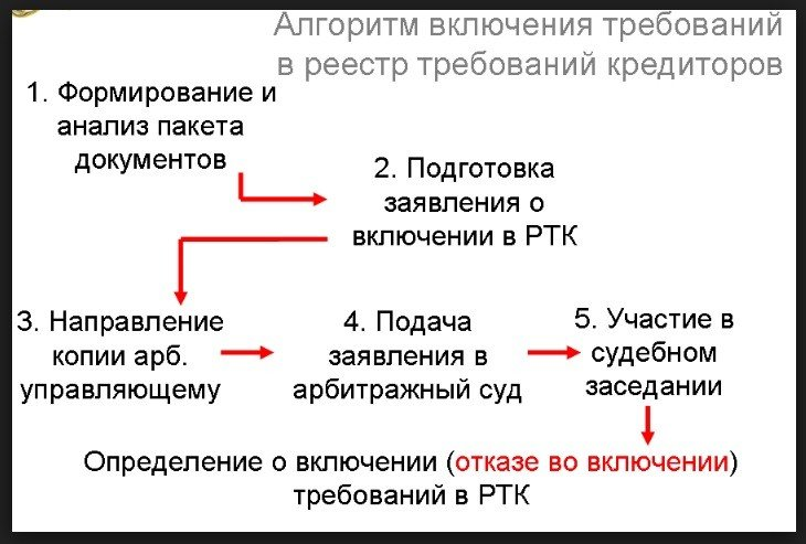 Алгоритм включения требований в реестр