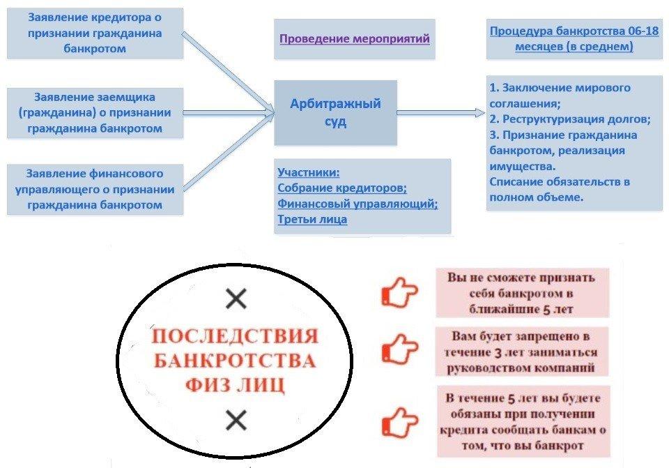 банкротство и последствия для гражданина