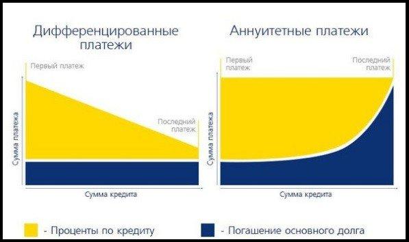 дифференцированные и аннуитетные платежи