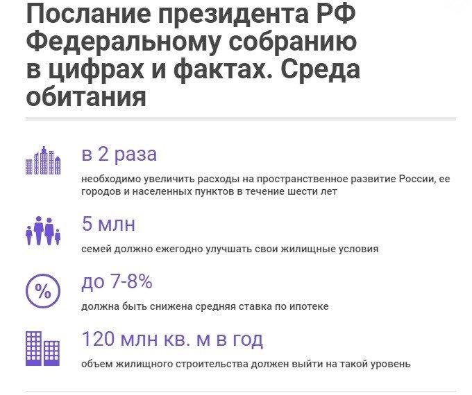 Послание президента РФ в цифрах