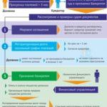 Процесс банкротства