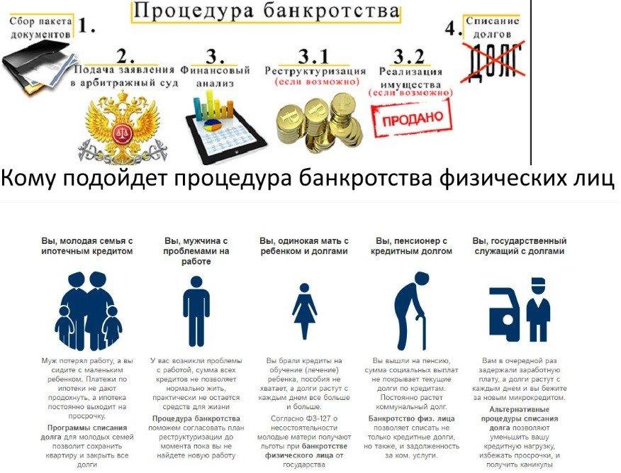процесс банкротства и кому подойдет
