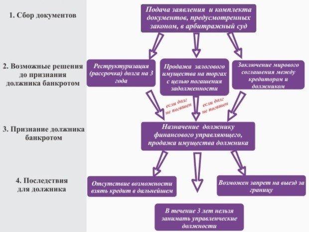Процесс признания банкротства
