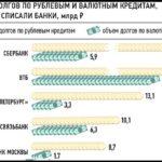 сколько долгов списали банки