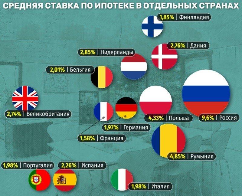 средняя ставка по ипотеке в разных странах