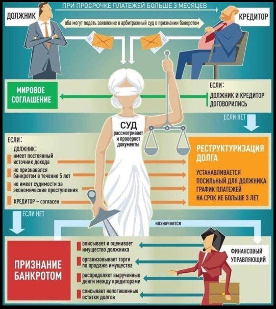 структура банкротства