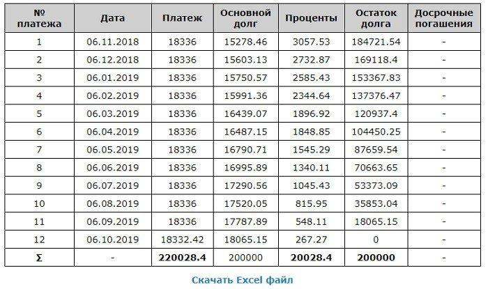 Таблица результатов 1