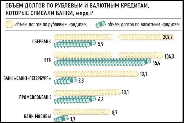 объем списанных долгов