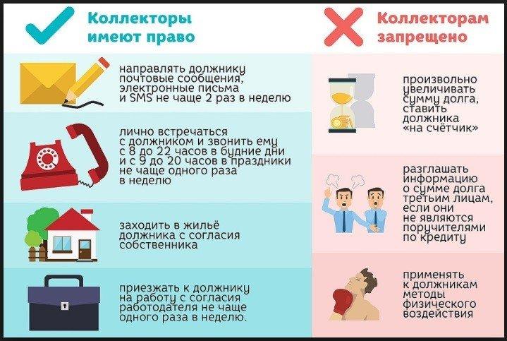 права и запреты коллекторов