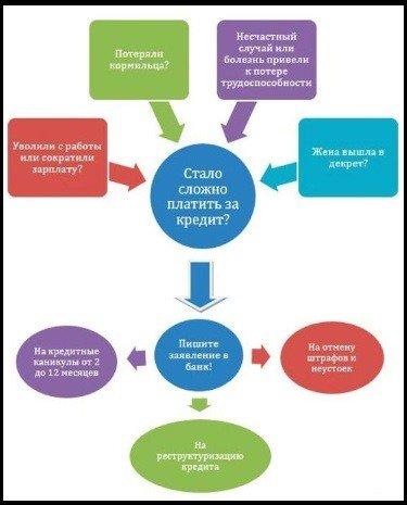 причины реструктуризации