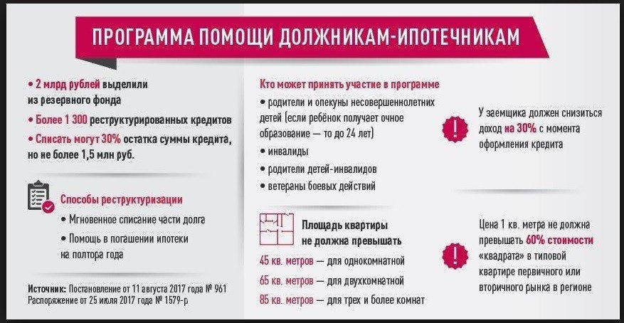 Изображение - Просрочка по ипотеке - как выпутаться из этой ситуации в 2019 году programma-pomoshhi-dolzhnikam-po-ipoteke
