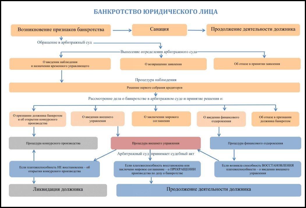 схема банкротства юридического лица