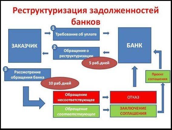 схема реструктуризации