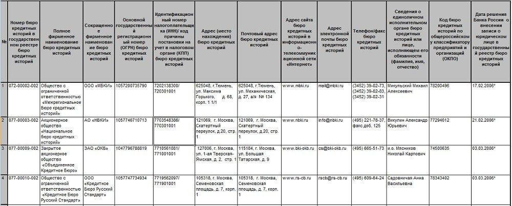 Список БКИ России 1