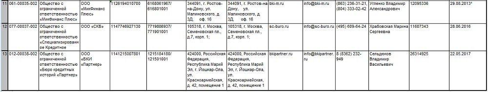 Список БКИ России 3