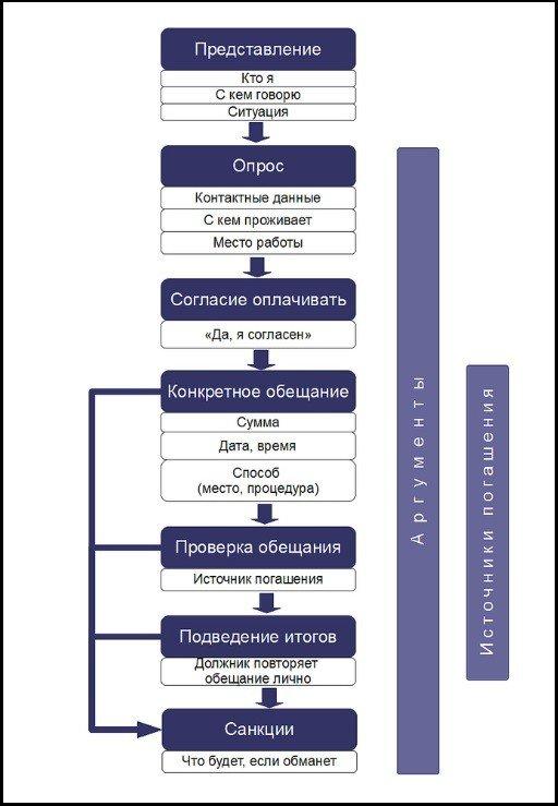 структура разговора с коллектором