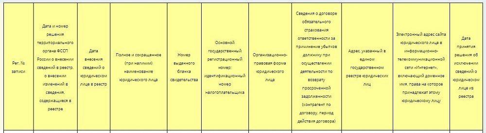 таблица реестра ФССП