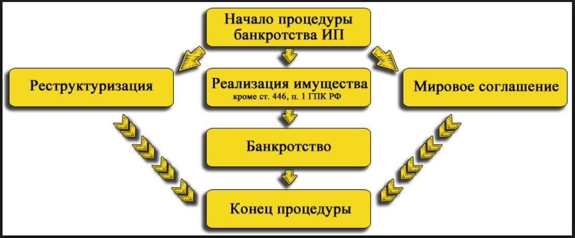 банкротство ИП схема