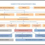 Банкротство юридических лиц схема