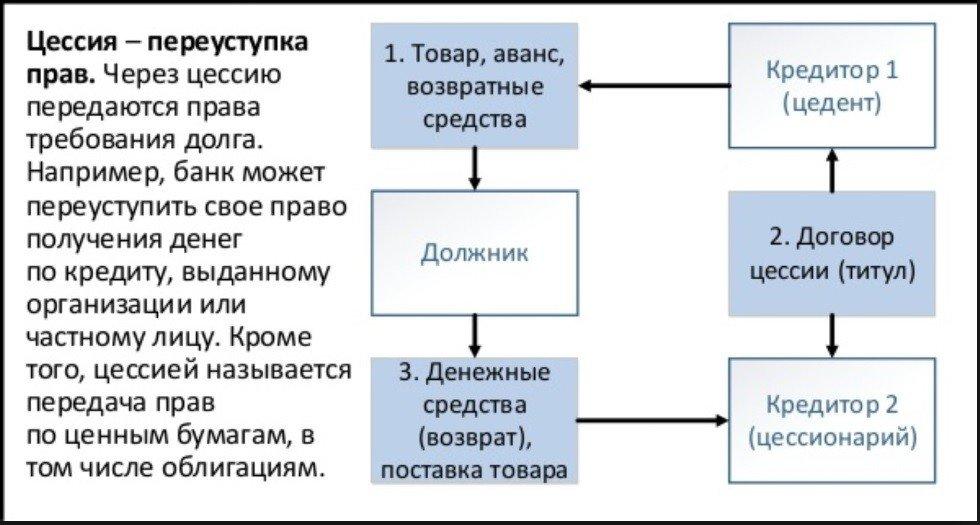 договор цессии принципы