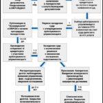 инструкция банкротства юридического лица