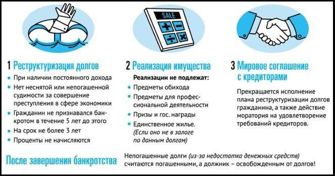 этапы банкротства гражданина