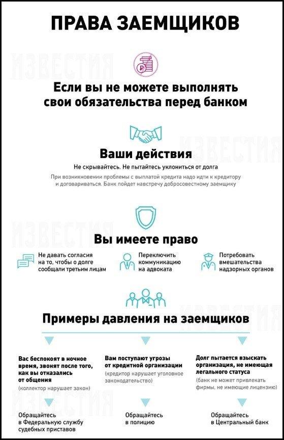 права заемщиков