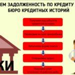 проверка долга через БКИ
