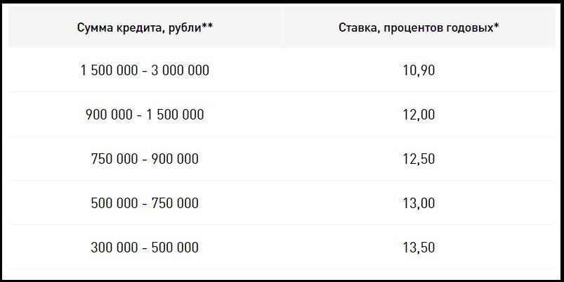 ставки рефинансирования в СМП Банке