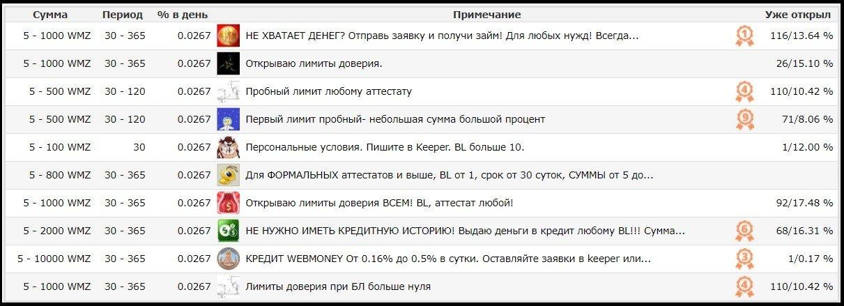 таблица заявок