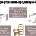 улучшение кредитной истории