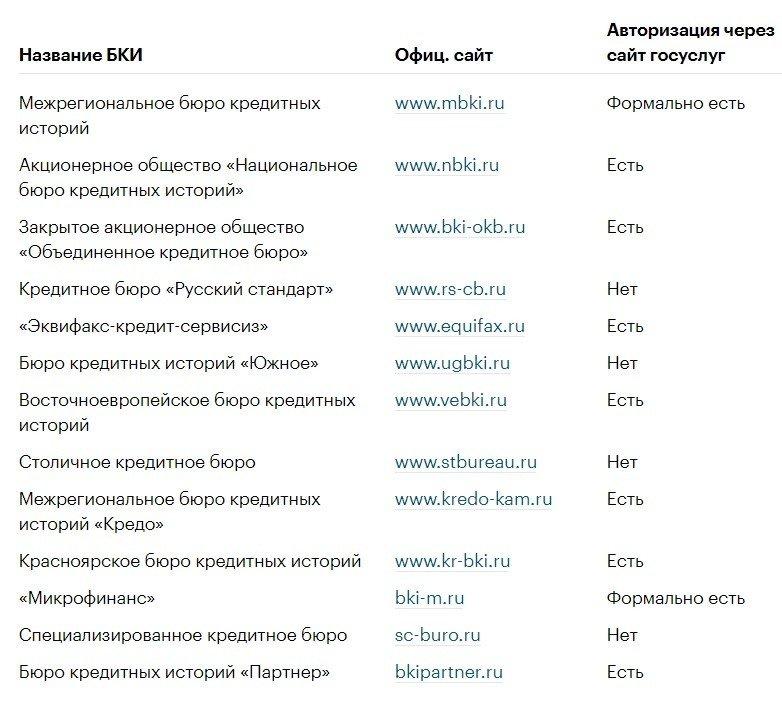 Авторизация через ЕСИА