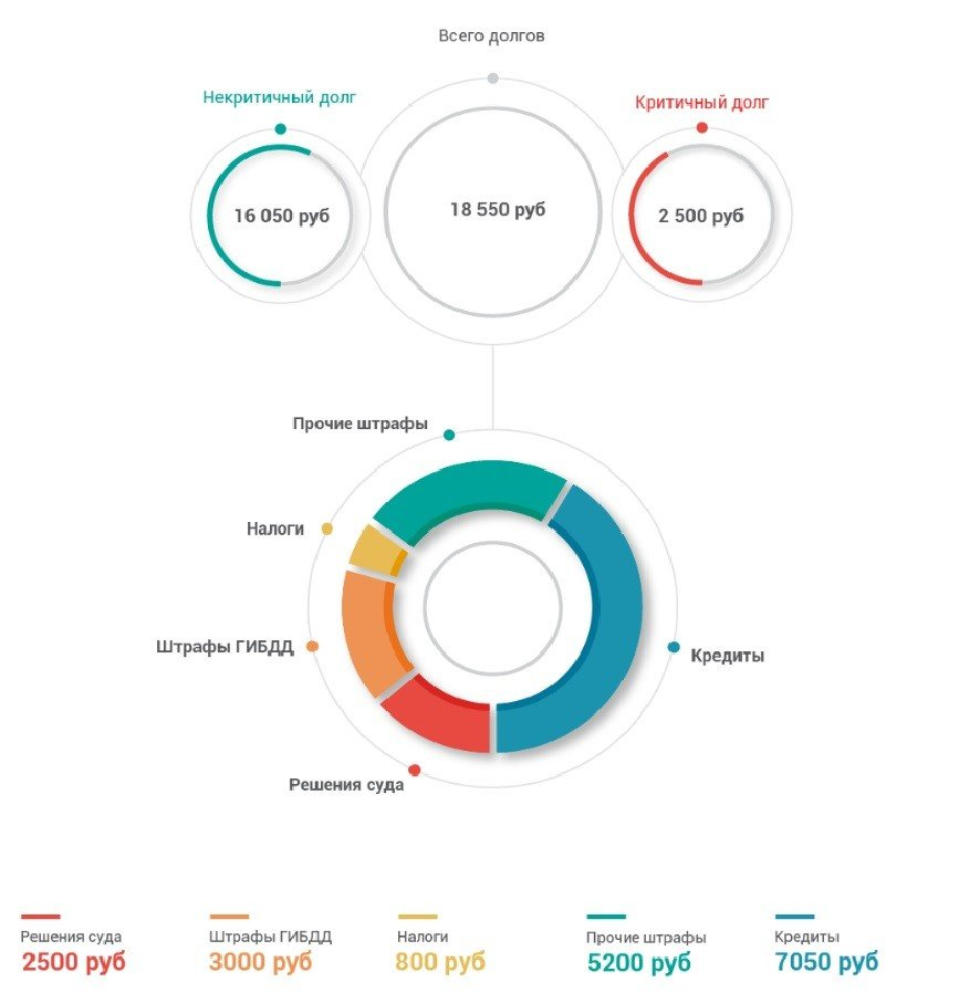 графическое отображение долгов