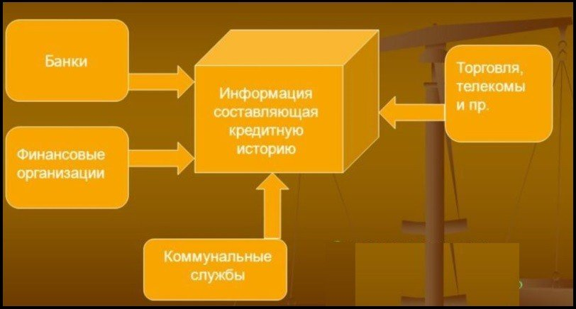 источники формирования кредитной истории