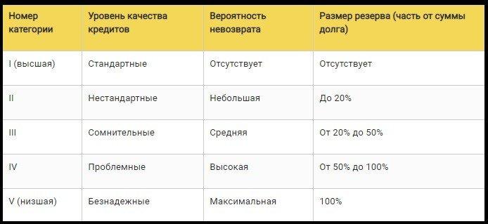 качество кредитов