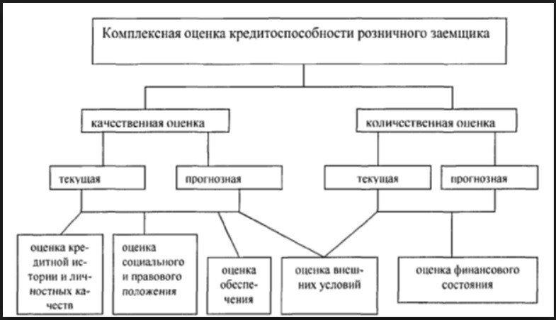 комплексная оценка заемщика