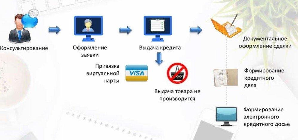 кредитная помощь