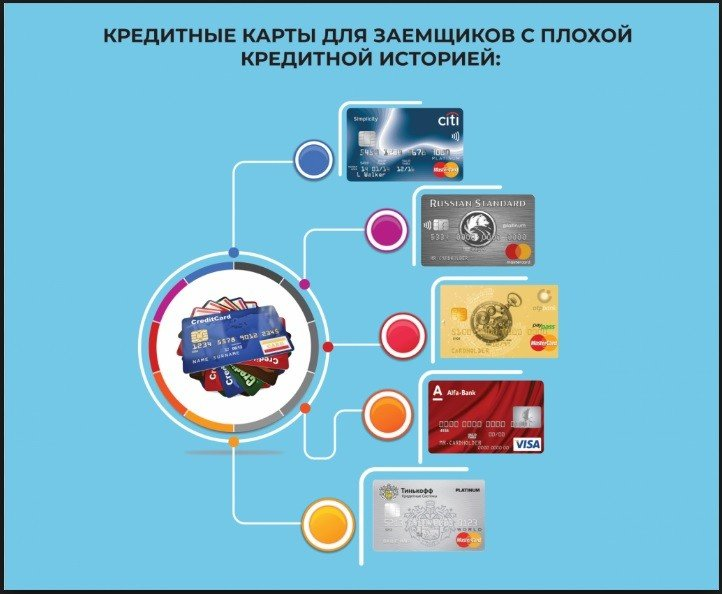 кредитные карты для заемщиков с КИ