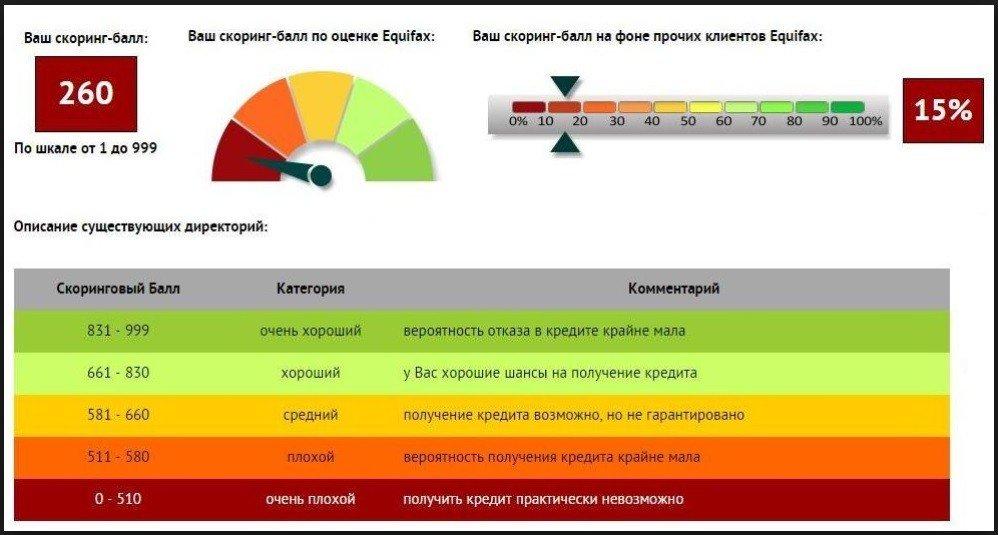 кредитный рейтинг Эквифакс