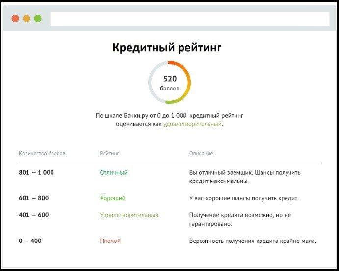 кредитный рейтинг банки ру 1