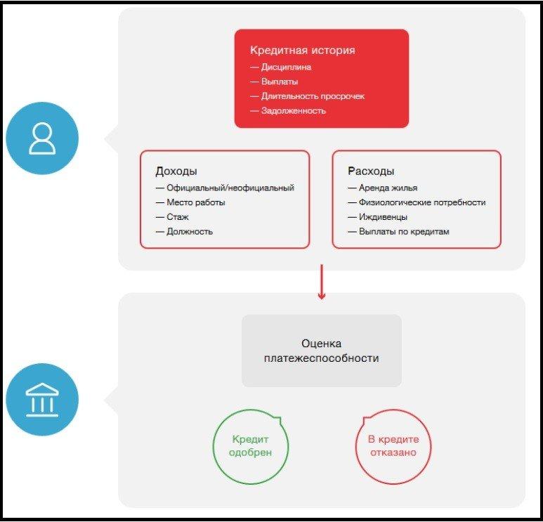 кредитный рейтинг особенности