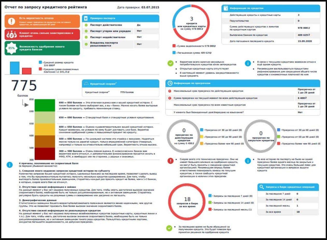 кредитный рейтинг пример