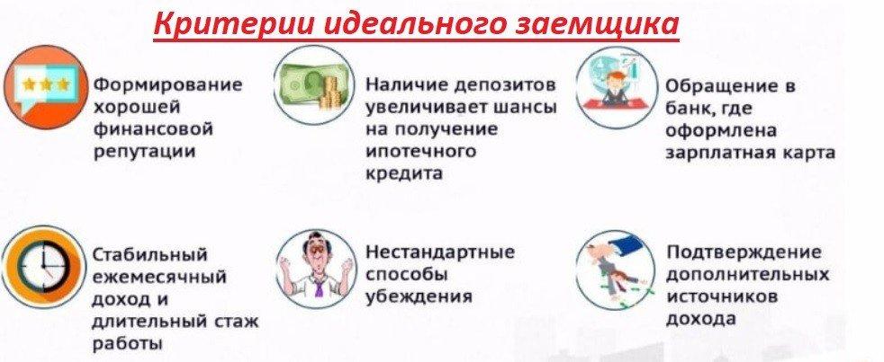 критерии идеального заемщика